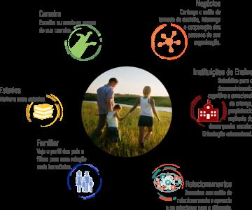 Perfil NBI – Profissão, Liderança, Relacionamento e Motivação Copy